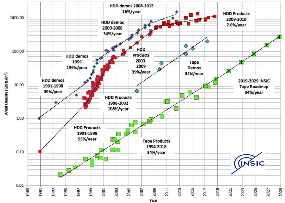 Areal-Density-Chart-2019-NSIC-Tape-Roadmap